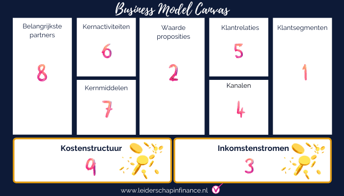 Business Model Canvas verdienmodel
